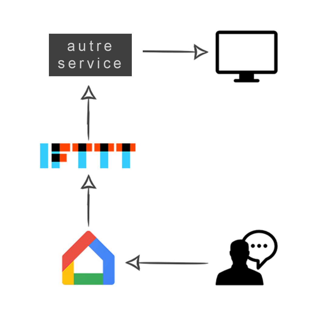 Google Home & IFTTT