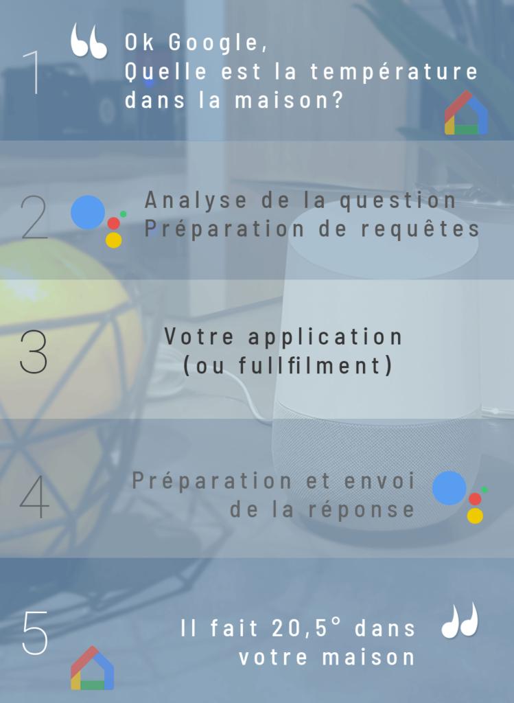 Les différentes étapes d'une question à Google Assistant