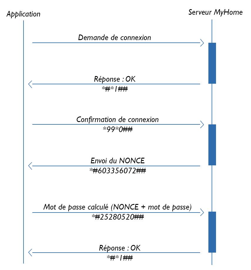 Connexion au serveur MyHome