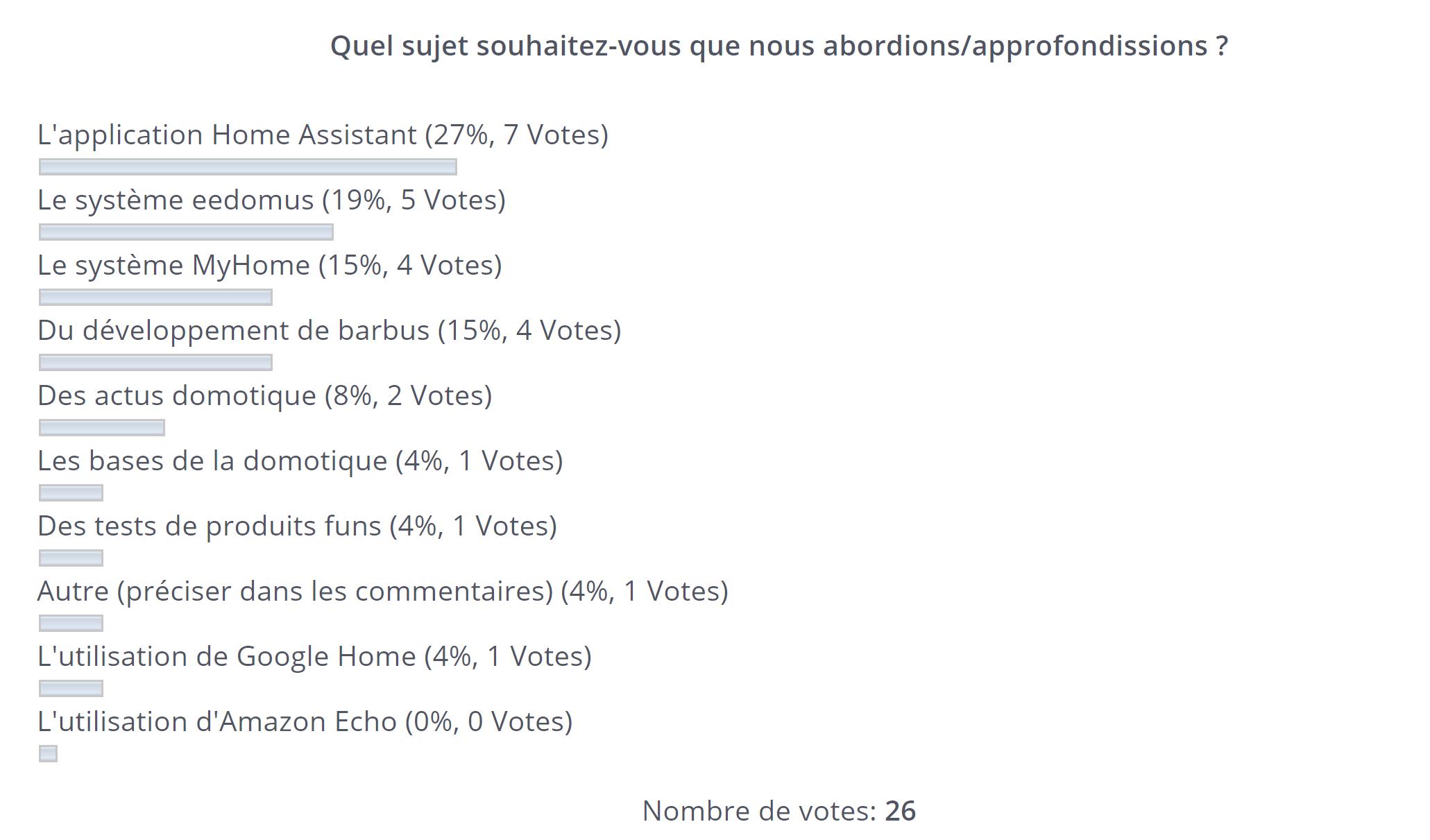 Résultats du vote